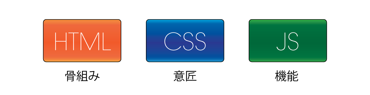 3 languages of website