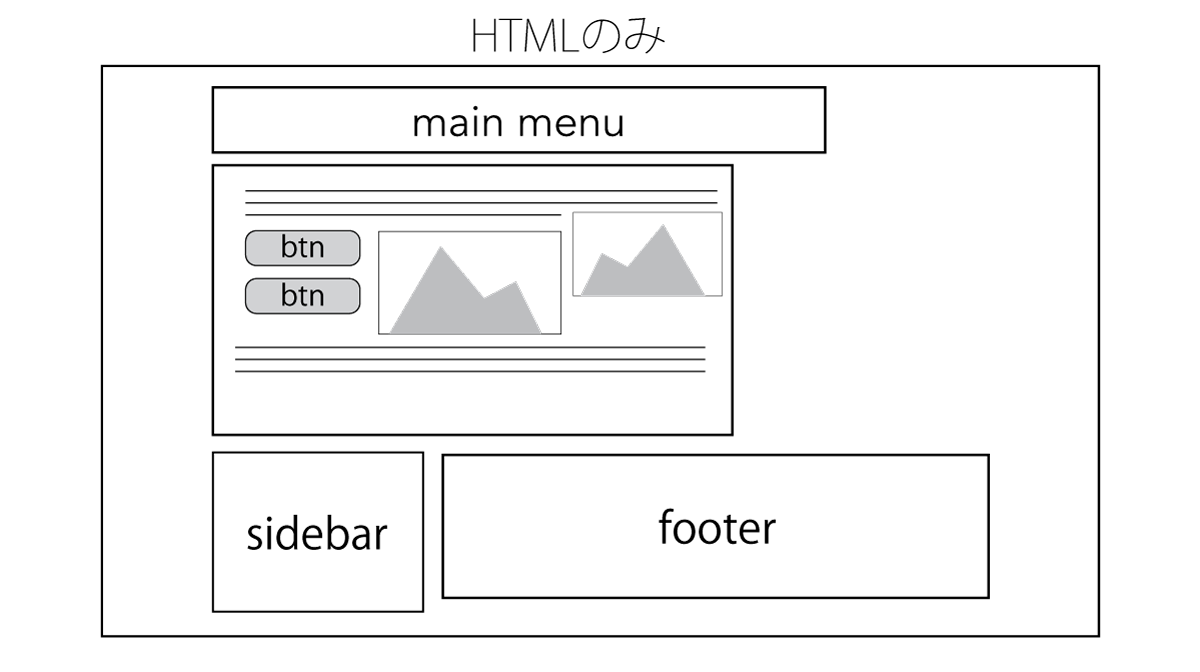 HTML without CSS