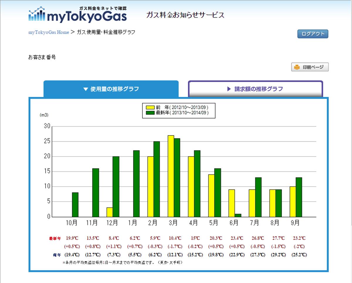 My Tokyo Gas
