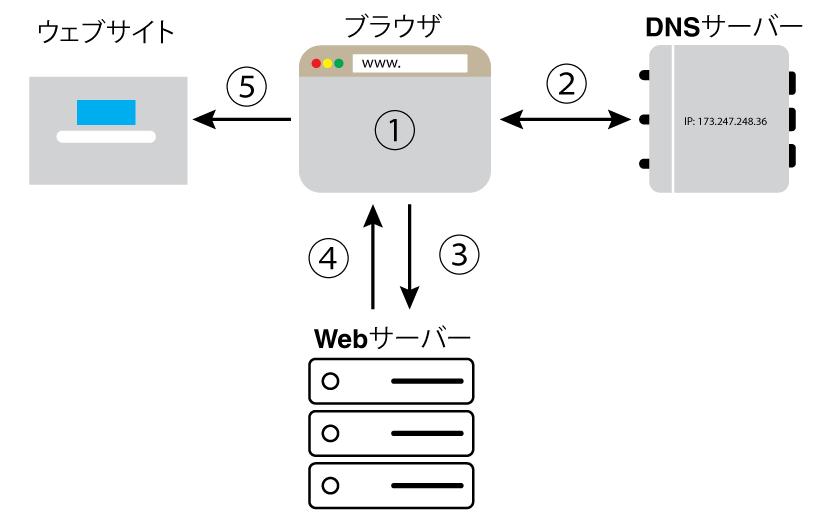 ウェブサイトを表示する前のデータのフロー