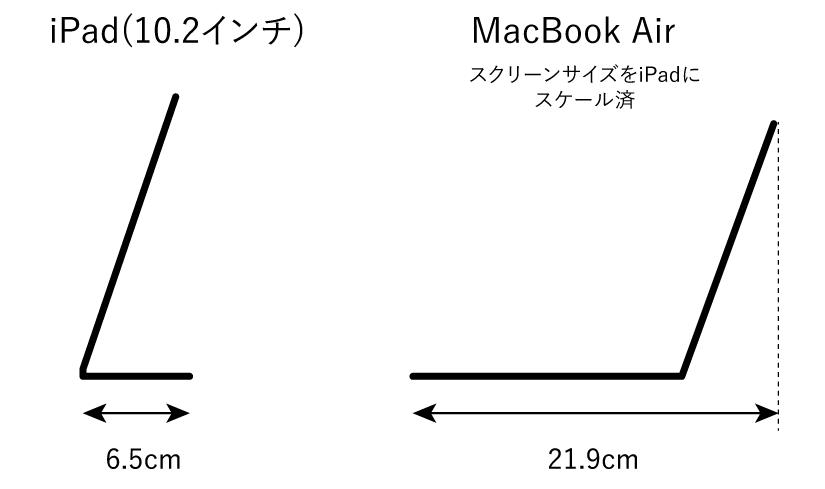 iPadとタブレットの占有面積の比較